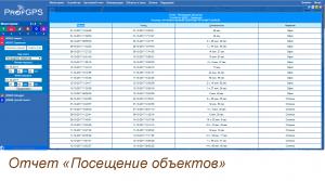 GPS мониторинг транспорта Отчет посещения объектов