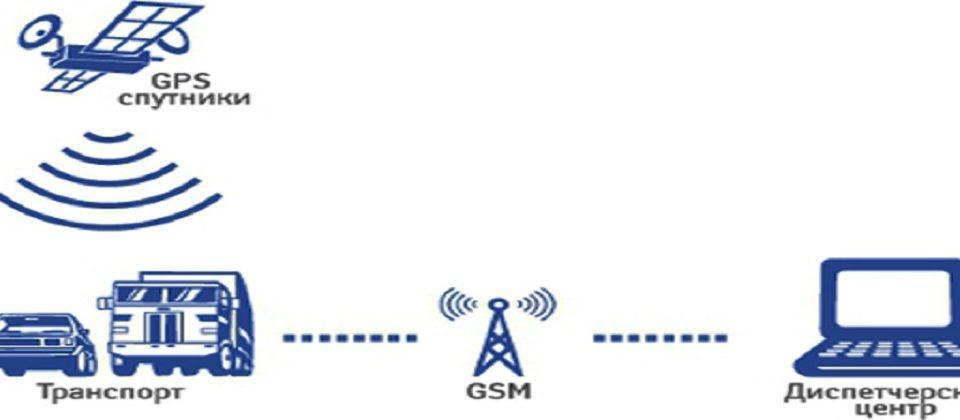 Влияние GPS мониторинга транспорта на развитие бизнеса