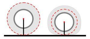 износ покрышки, фактор влияющий на точность данных одометра